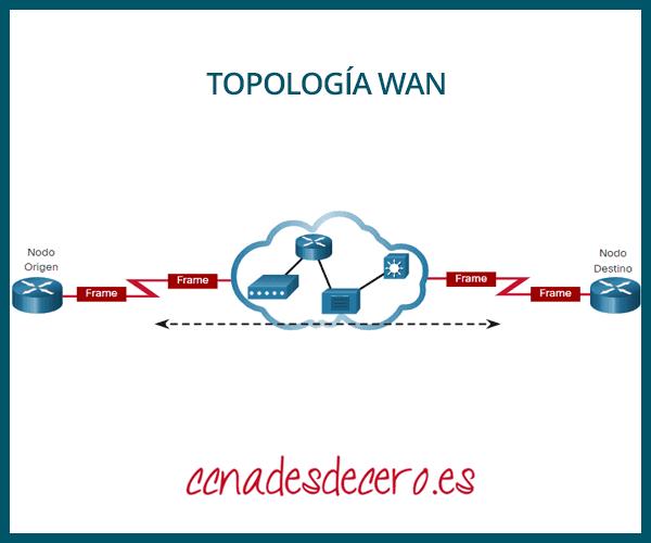 Ejemplo Topología WAN