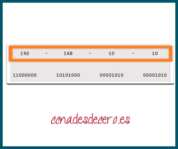 Formato decimal punteado