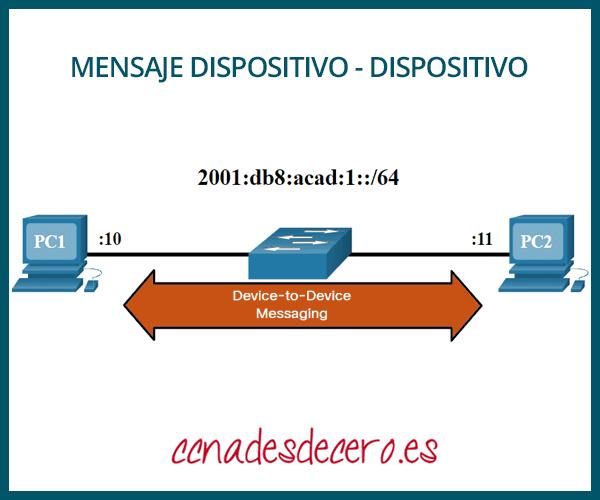 Mensajes de dispositivo a dispositivo