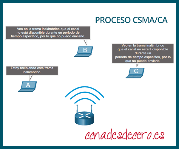 Proceso de CSMA CA