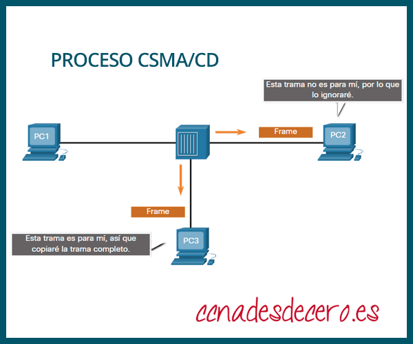 Proceso de CSMA CD