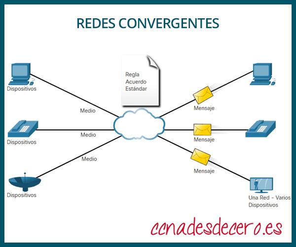 Redes convergentes en Netacad CCNA