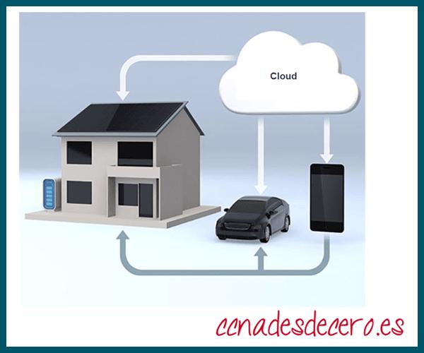 Redes de hogar inteligente