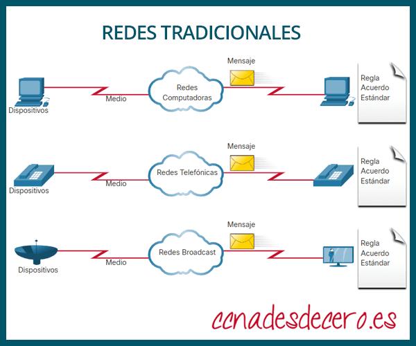 Redes separadas tradicionales