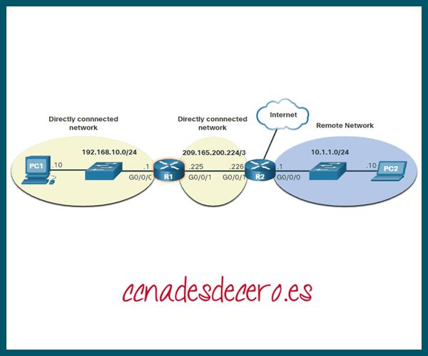 Tabla de enrutamiento de Router IP