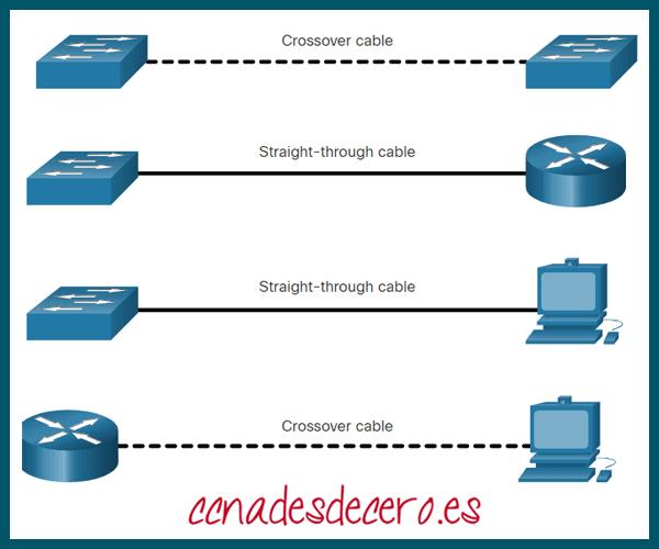 Tipo de cable correcto para interconectar dispositivos