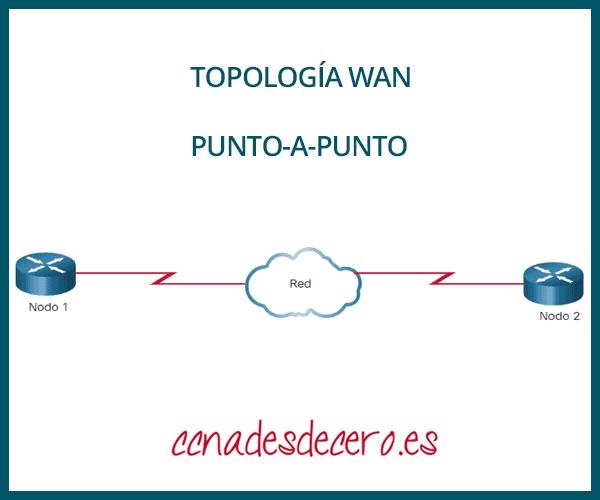 Topología WAN punto a punto