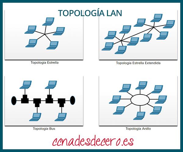 Topologías físicas de LAN