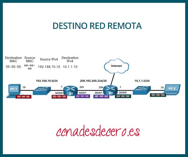 Trama en Red Remota