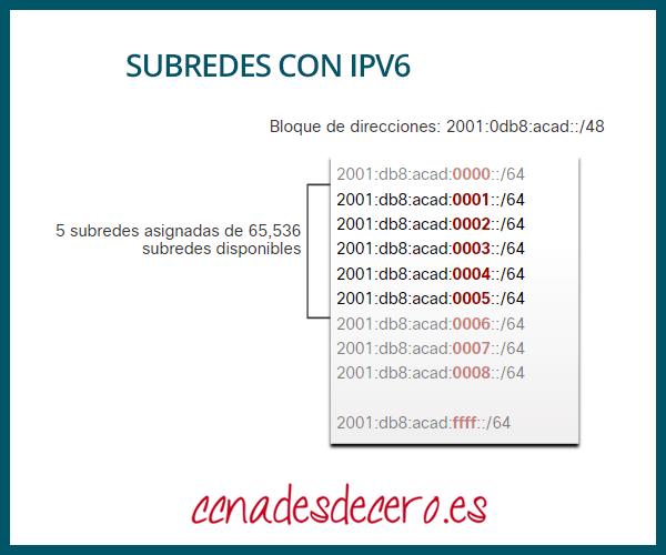 Asignar subredes con IPv6