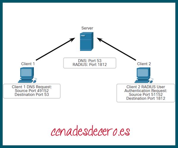 Clientes que envían solicitudes UDP