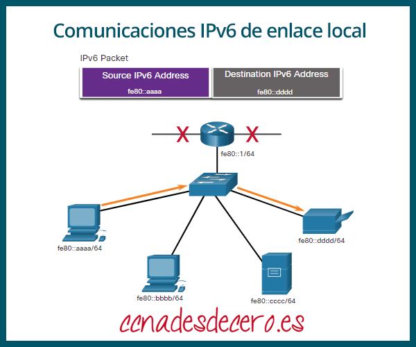 Comunicaciones IPv6 de enlace local