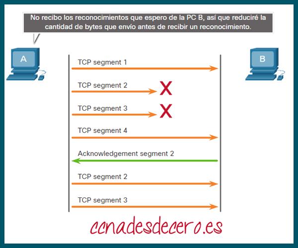 Control de congestión TCP