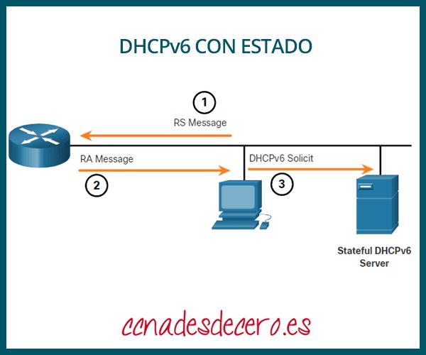 DHCPv6 con estado