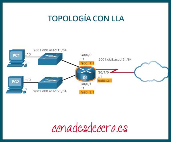 Ejemplo topología con LLA