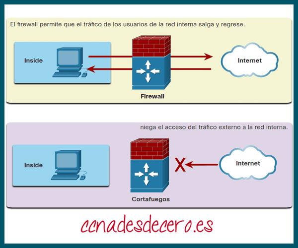 Funcionamiento de Firewall