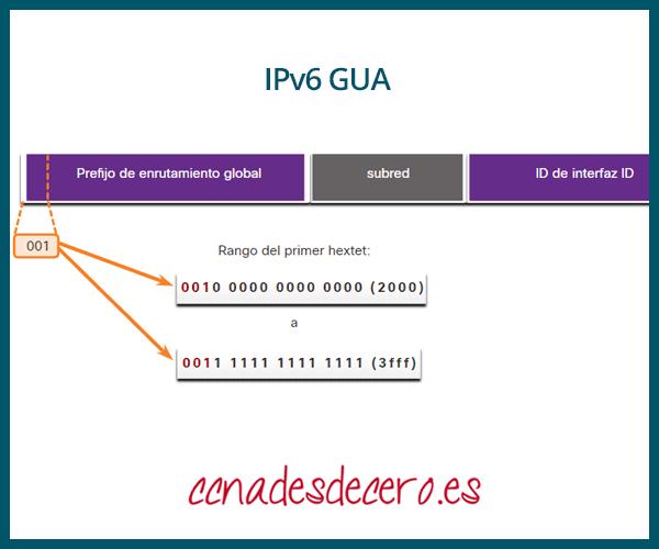 IPv6 GUA