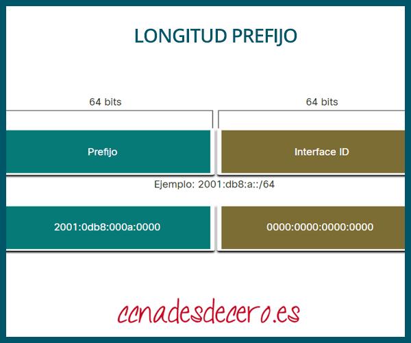 Longitud prefijo IPv6