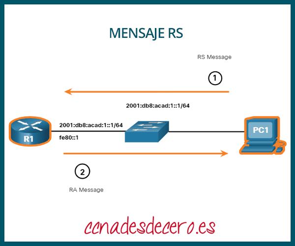Mensaje RS