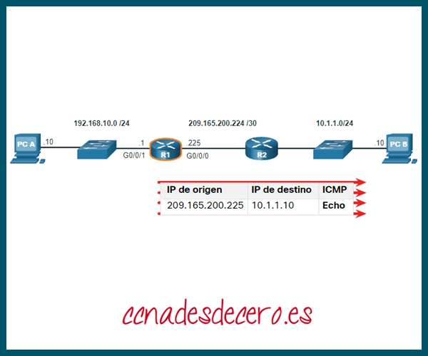 Ping a Router