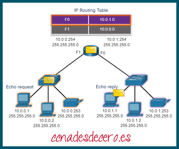 Ping a host remoto