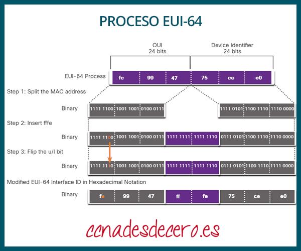 Proceso EUI-64