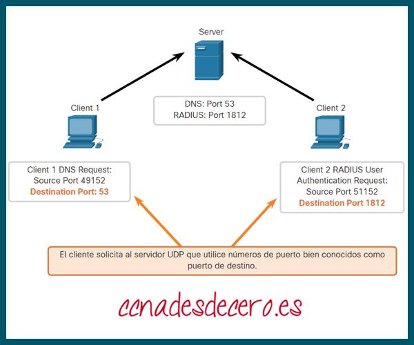 Puertos de destino de solicitud UDP