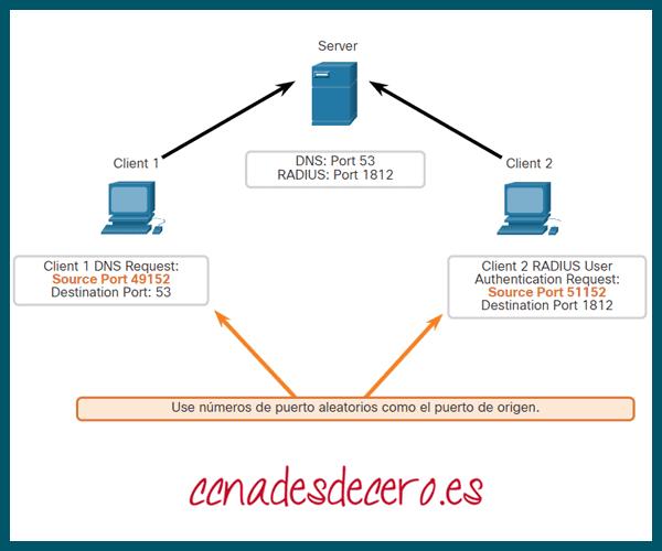 Puertos de origen de solicitud UDP