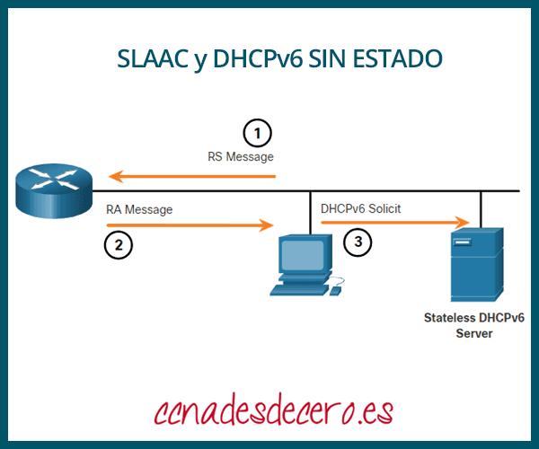 SLAAC y DHCPv6 sin estado