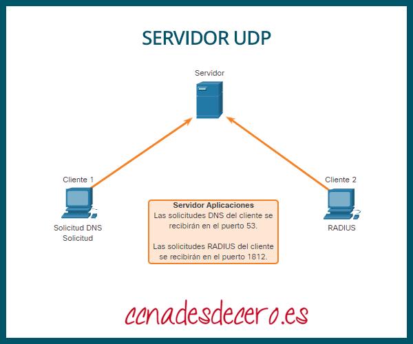 Servidor UDP escuchando solicitudes