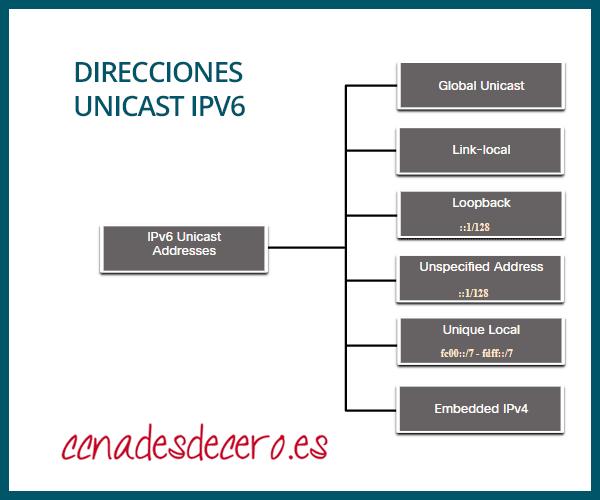 Tipos direcciones Unicast IPv6