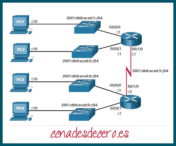 Topología ejemplo subredes IPv6