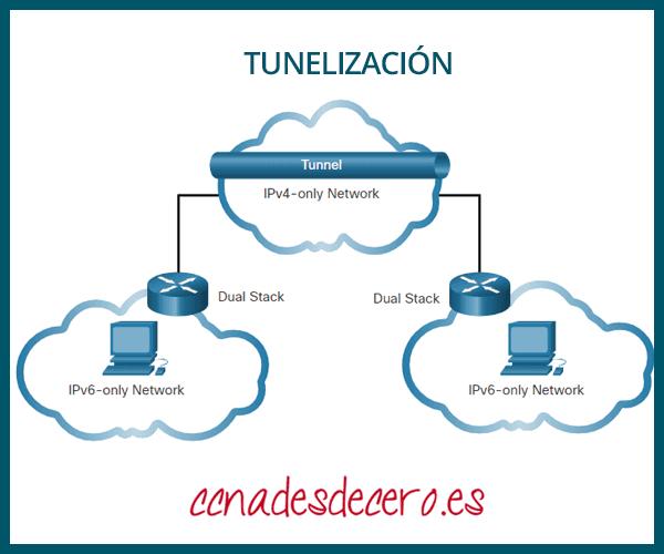 Tunelización Ipv6