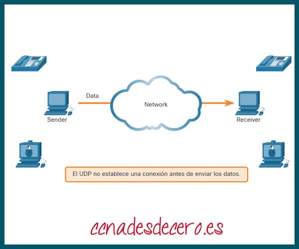 UDP de baja sobrecarga frente a fiabilidad