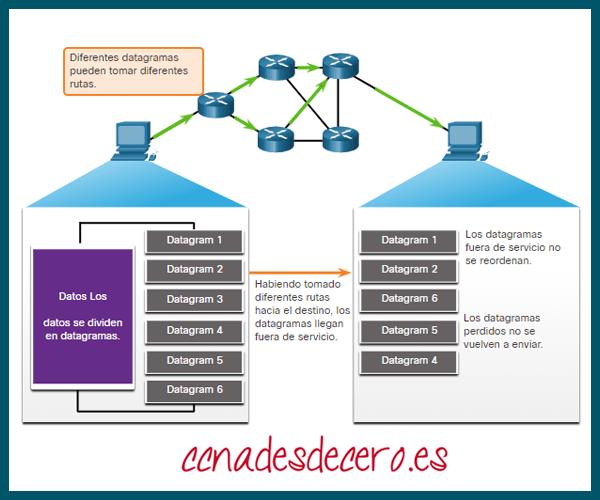 UDP sin conexión y no confiable