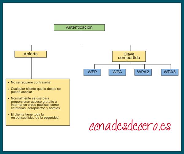 802.11 Métodos de Autenticación