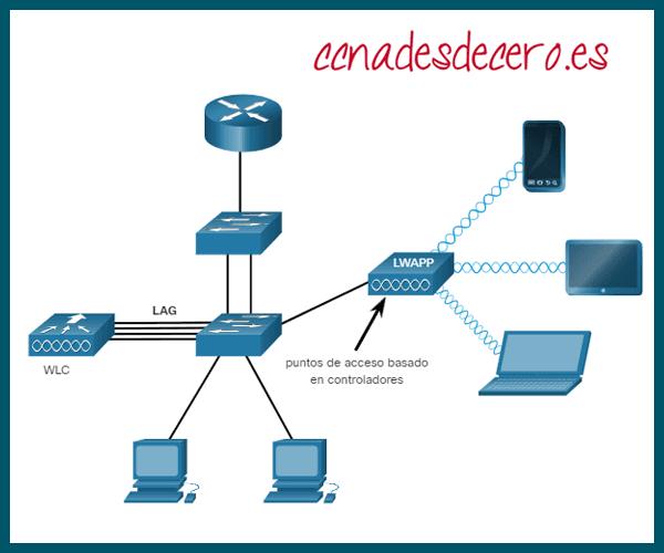 APs basados en controladores