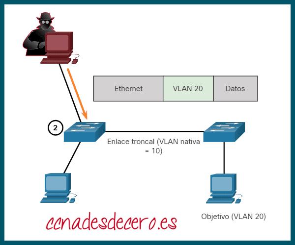 Ataque Doble Etiquetado VLAN Paso 2