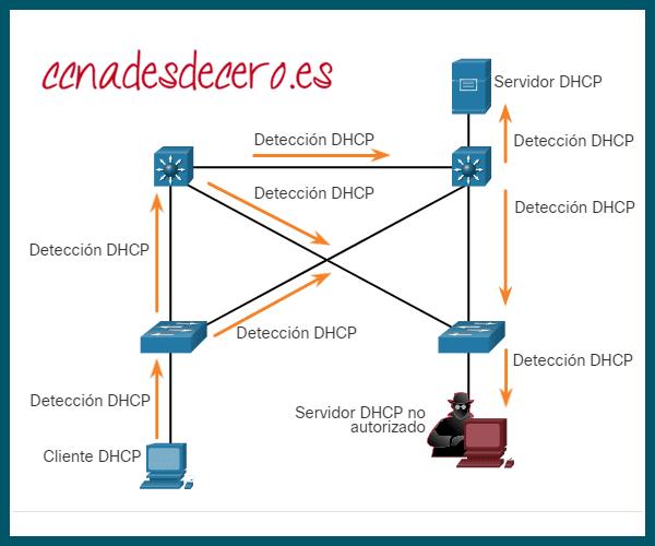 Ataque de suplantación DHCP