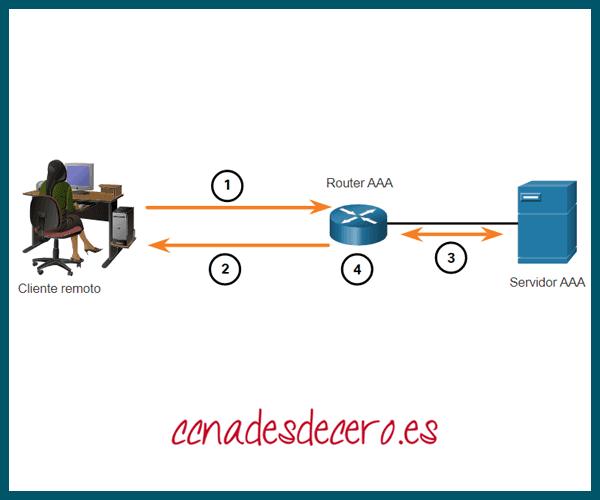 Autenticación AAA basada en servidor
