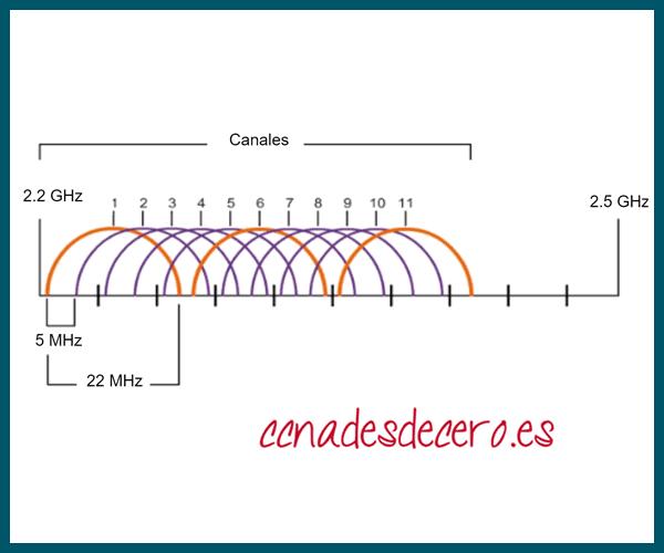 Canales Superpuestos de 2.4GHz