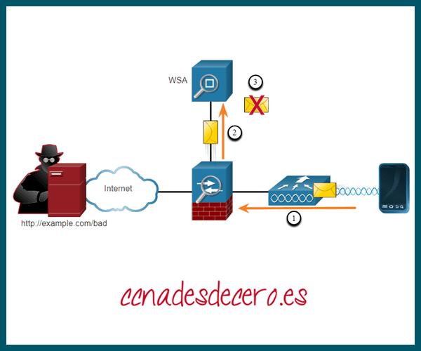 Cisco Web Security Appliance o WSA