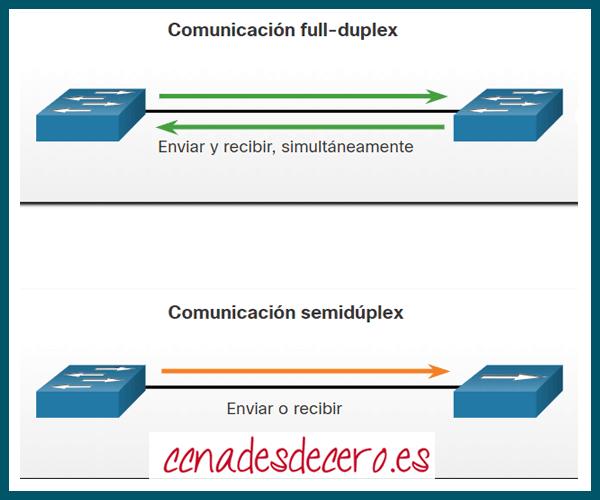 Comunicación full-duplex y half-duplex