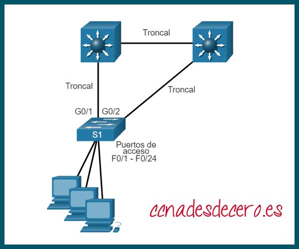 Configurar PortFast y BPDU Guard