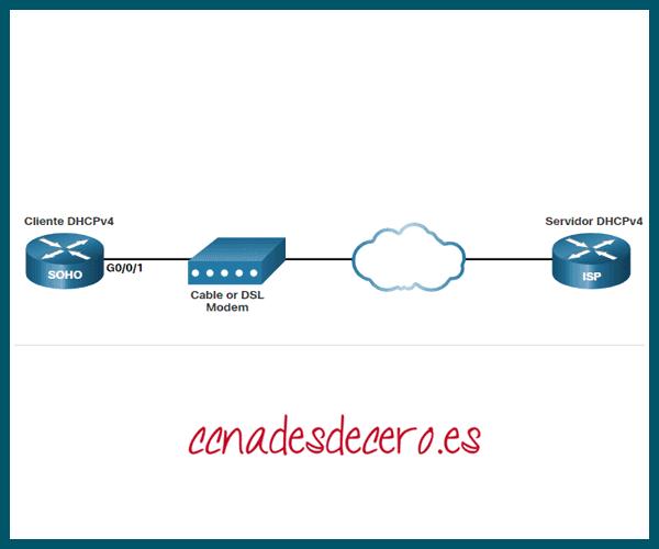 Configurar Router como cliente DHCPv4