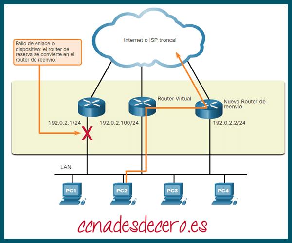 Conmutación por Error del Router