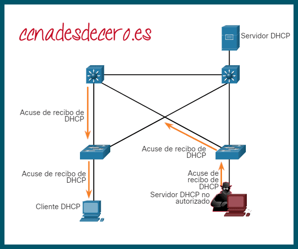 DHCP Spoofing Attack