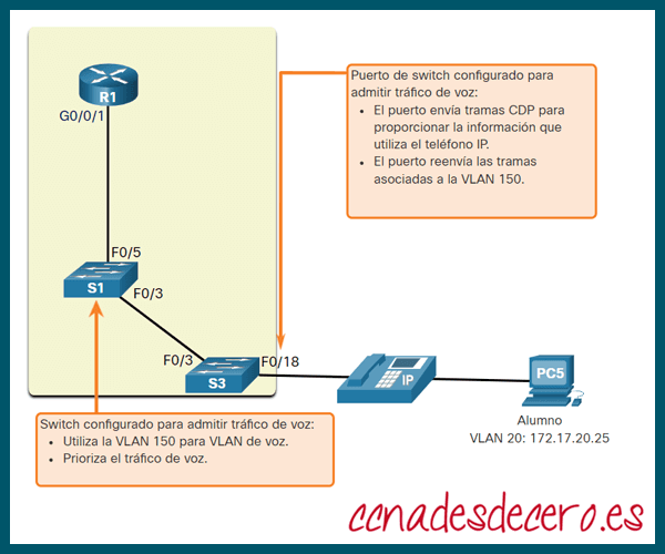 Diseño VLAN para tráfico de voz