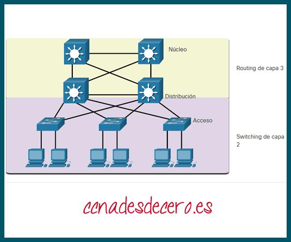 Diseño de red jerárquica tradicional