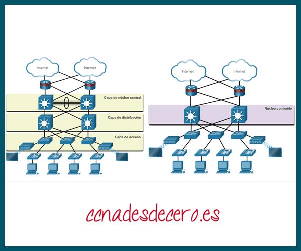 Diseño de red jerárquica